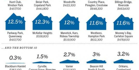 OTTAWA REAL ESTATE MARKET - 2017 - HOMES SALES - CHRIS STEEVES